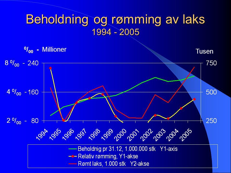 Beholdning og rømming av laks 1994 - 2005