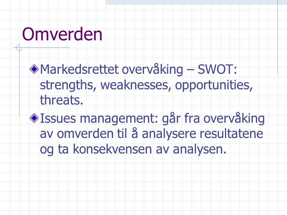 Omverden Markedsrettet overvåking – SWOT: strengths, weaknesses, opportunities, threats.
