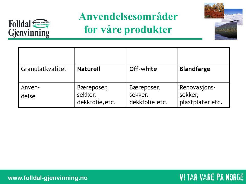 Anvendelsesområder for våre produkter