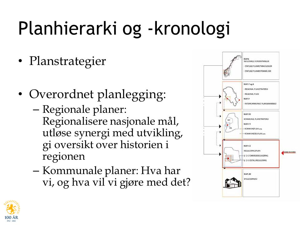 Planhierarki og -kronologi