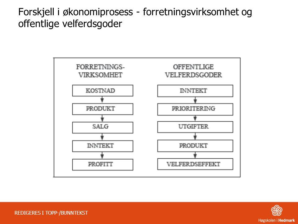 Forskjell i økonomiprosess - forretningsvirksomhet og offentlige velferdsgoder