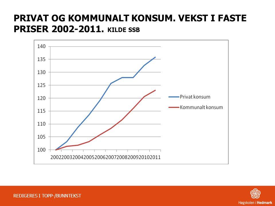 PRIVAT OG KOMMUNALT KONSUM. VEKST I FASTE PRISER 2002-2011. KILDE SSB