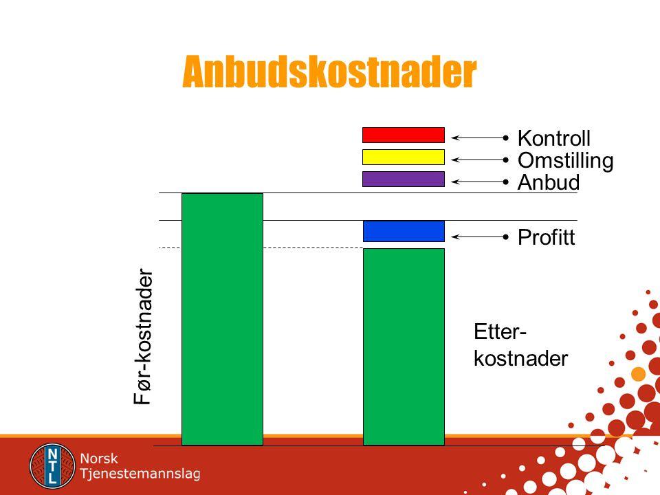Anbudskostnader Kontroll Omstilling Anbud Profitt Før-kostnader