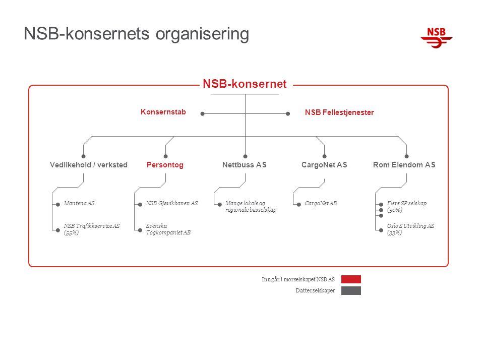 NSB-konsernets organisering