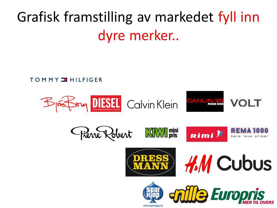 Grafisk framstilling av markedet fyll inn dyre merker..