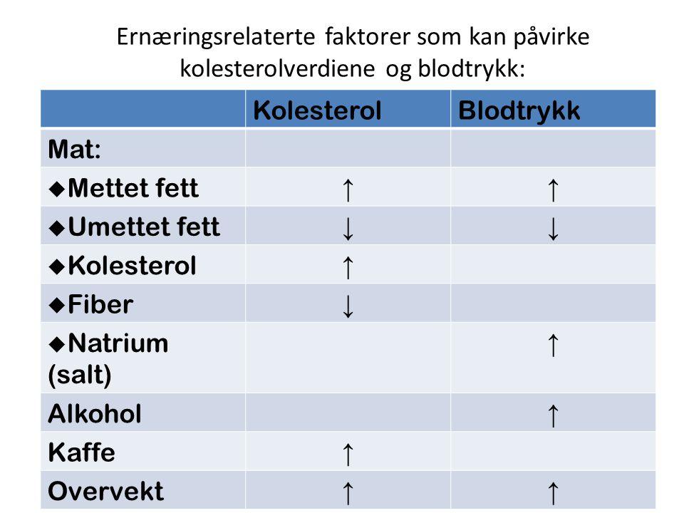 Ernæringsrelaterte faktorer som kan påvirke kolesterolverdiene og blodtrykk: