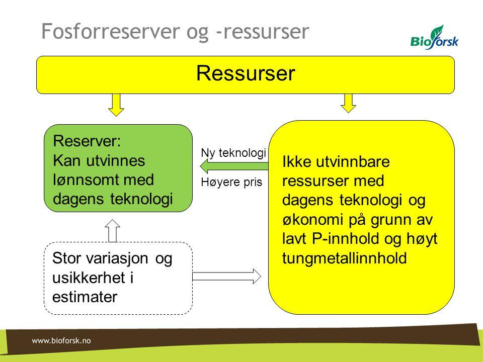 Fosforreserver og -ressurser