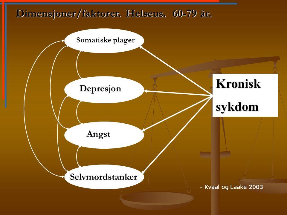 Kronisk sykdom Dimensjoner/faktorer. Helseus. 60-79 år. Depresjon