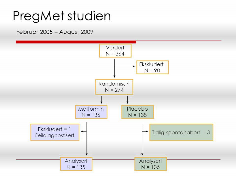 PregMet studien Februar 2005 – August 2009 Vurdert N = 364 Ekskludert