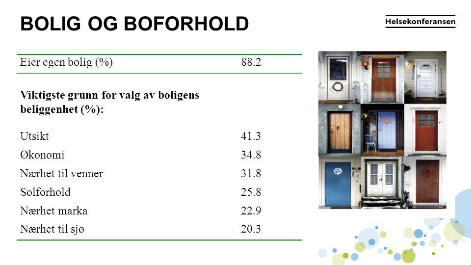 BOLIG OG BOFORHOLD Eier egen bolig (%) 88.2