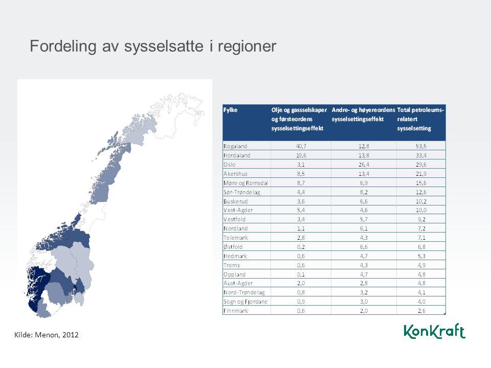 Fordeling av sysselsatte i regioner