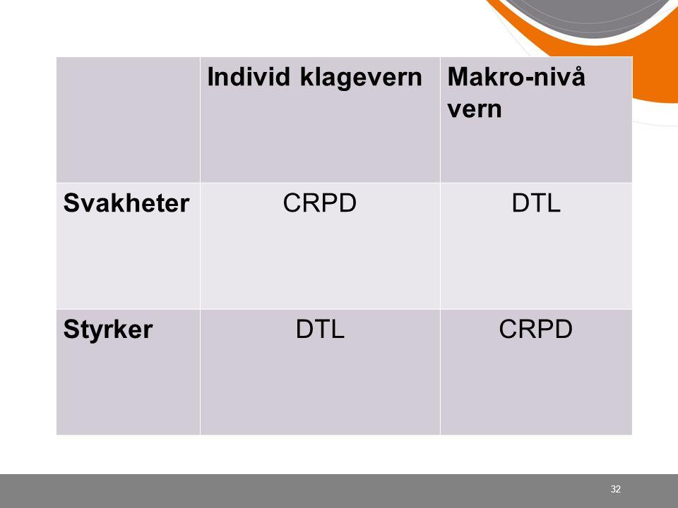 Individ klagevern Makro-nivå vern Svakheter CRPD DTL Styrker