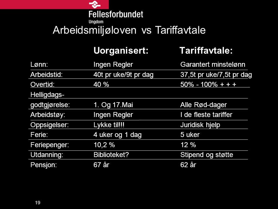 Uorganisert: Tariffavtale: