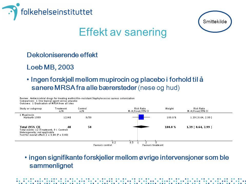 Effekt av sanering Dekoloniserende effekt Loeb MB, 2003
