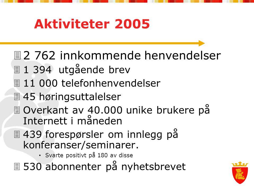 Aktiviteter 2005 2 762 innkommende henvendelser 1 394 utgående brev