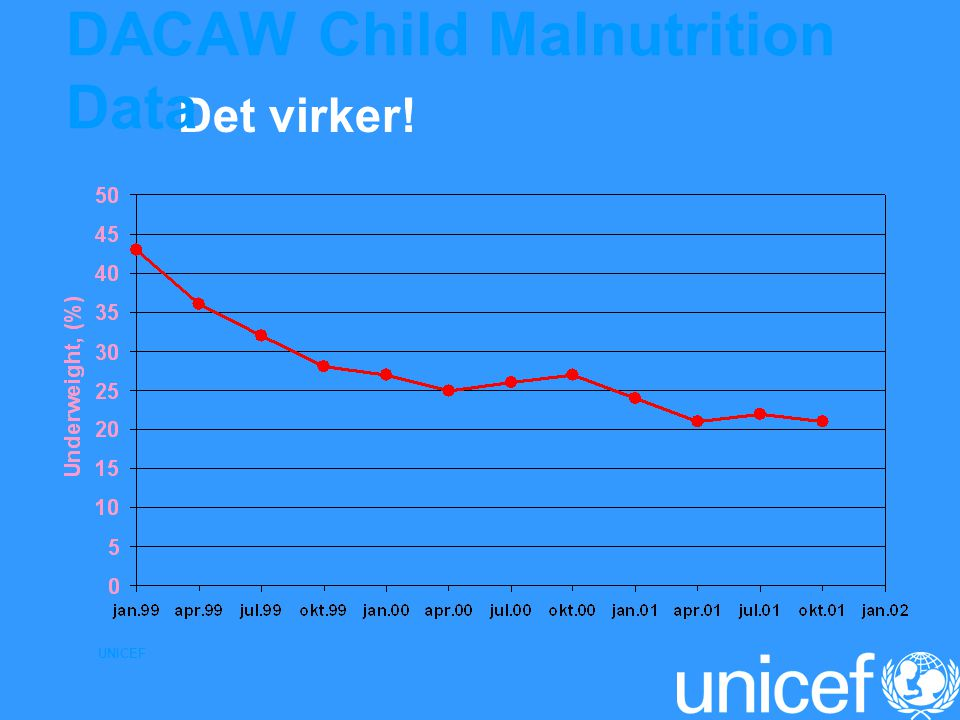 DACAW Child Malnutrition Data