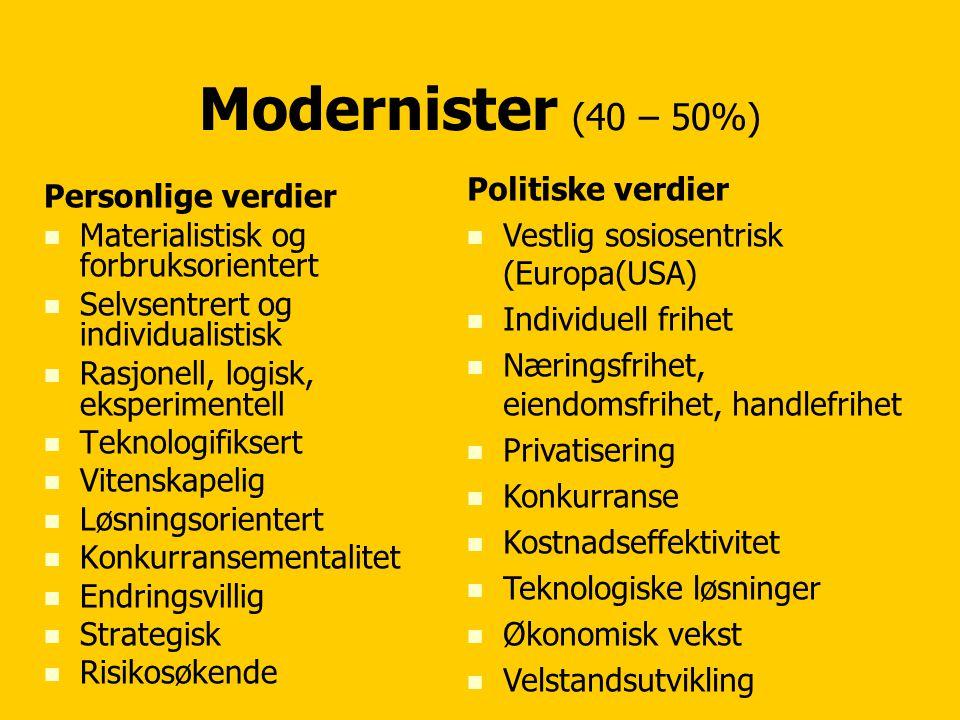 Modernister (40 – 50%) Politiske verdier
