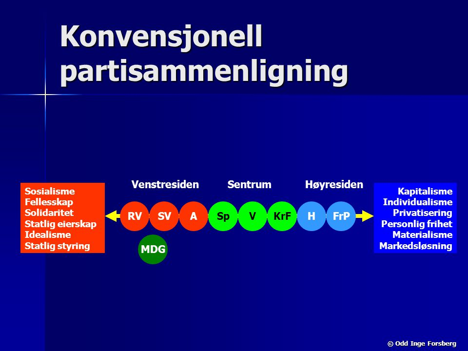 Konvensjonell partisammenligning