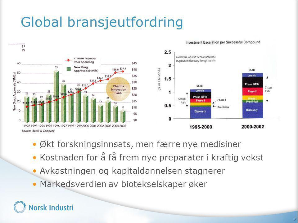 Global bransjeutfordring