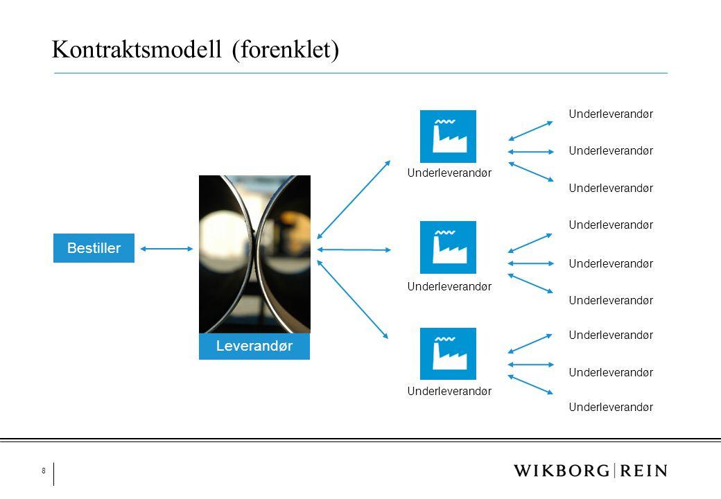 Kontraktsmodell (forenklet)