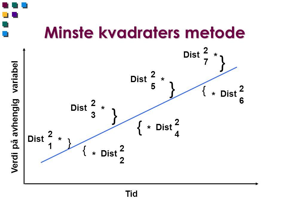 Minste kvadraters metode