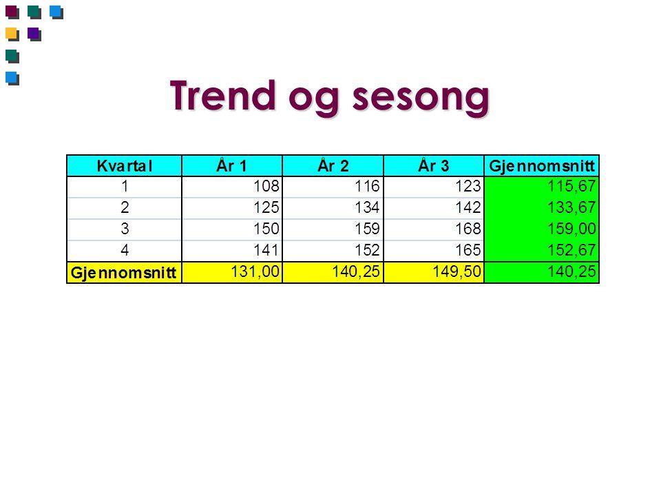 Trend og sesong