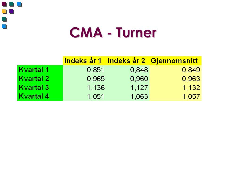 CMA - Turner