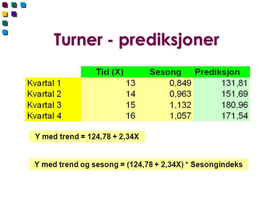 Y med trend og sesong = (124,78 + 2,34X) * Sesongindeks
