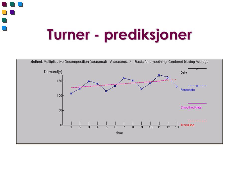 Turner - prediksjoner