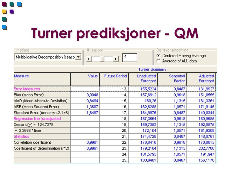 Turner prediksjoner - QM