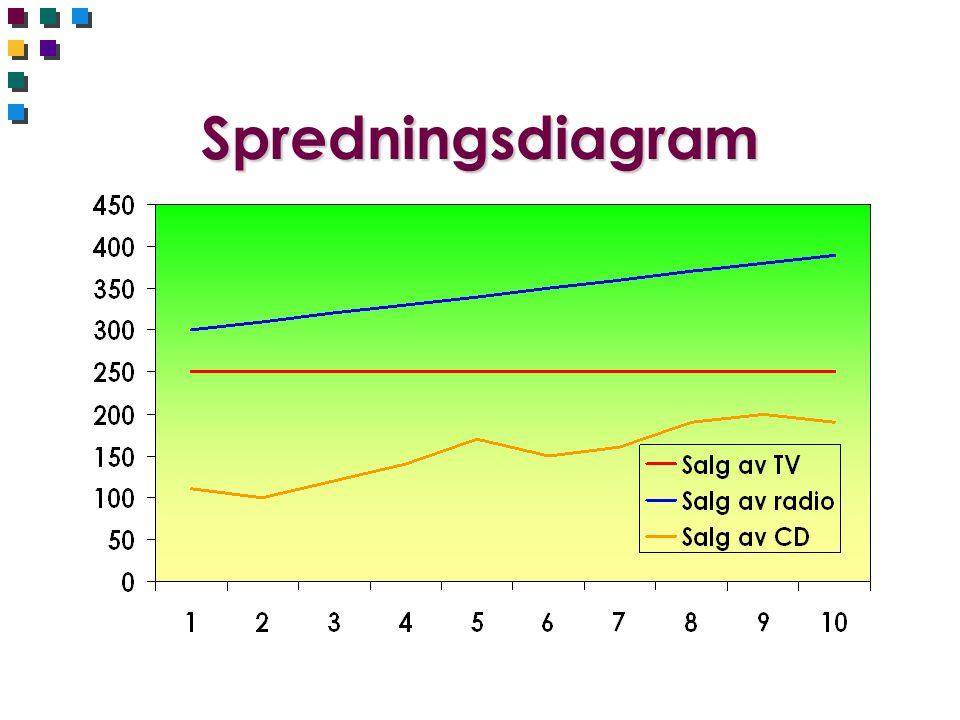 Spredningsdiagram
