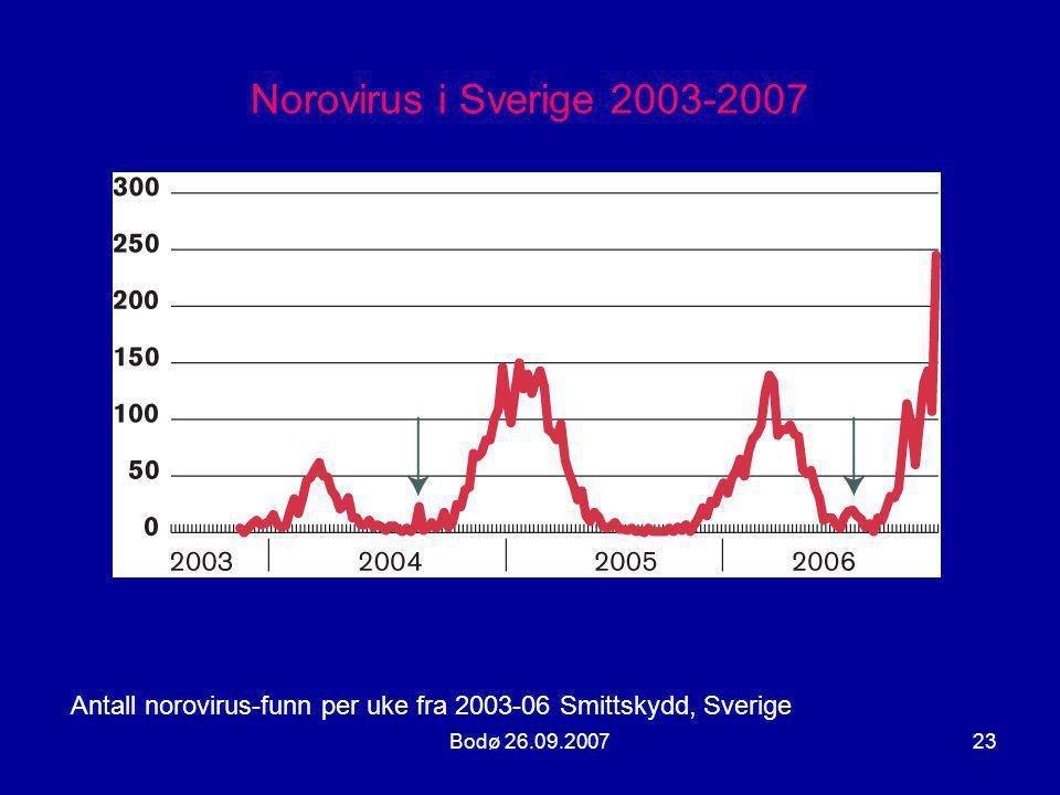 Norovirus i Sverige 2003-2007 Antall norovirus-funn per uke fra 2003-06 Smittskydd, Sverige.