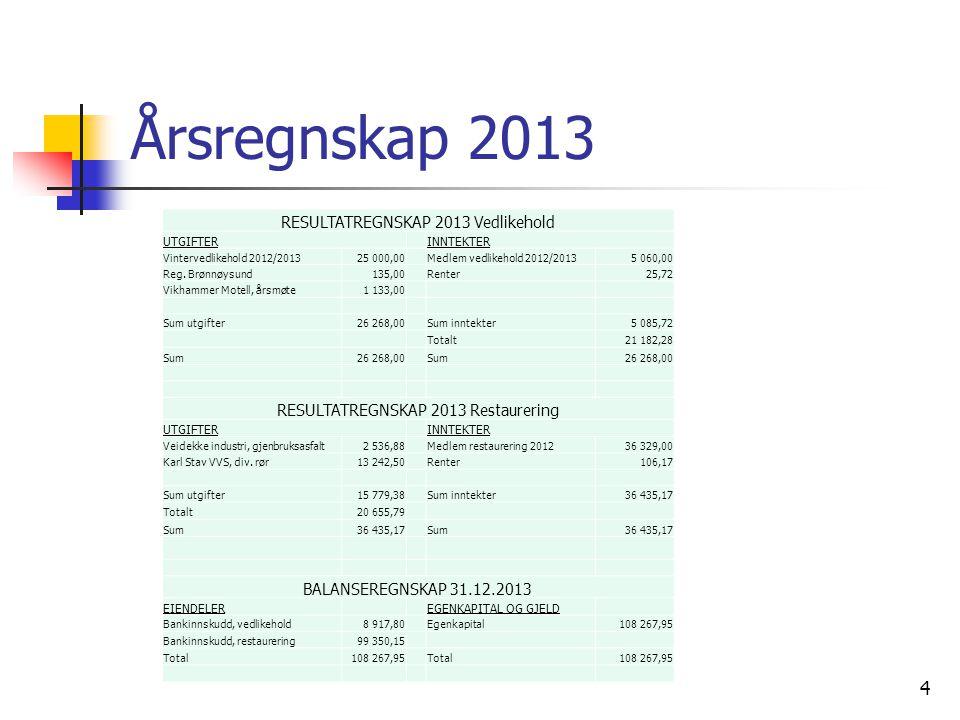 Årsregnskap 2013 RESULTATREGNSKAP 2013 Vedlikehold
