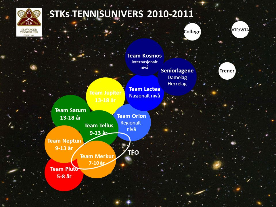 STKs TENNISUNIVERS 2010-2011 TFO Team Kosmos Seniorlagene Team Lactea