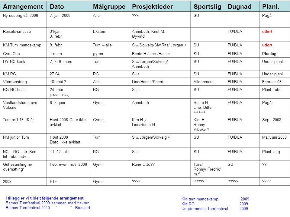 Arrangement Dato Målgruppe Prosjektleder Sportslig Dugnad Planl.