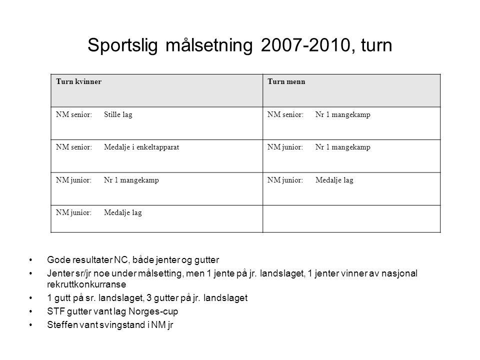Sportslig målsetning 2007-2010, turn
