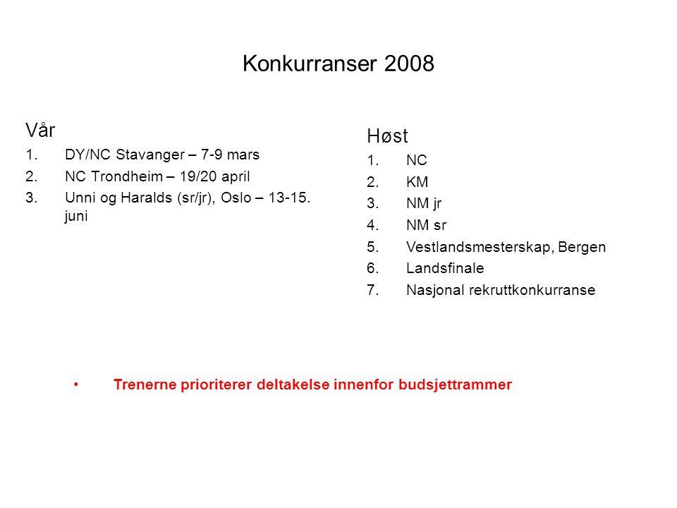 Konkurranser 2008 Vår Høst DY/NC Stavanger – 7-9 mars NC