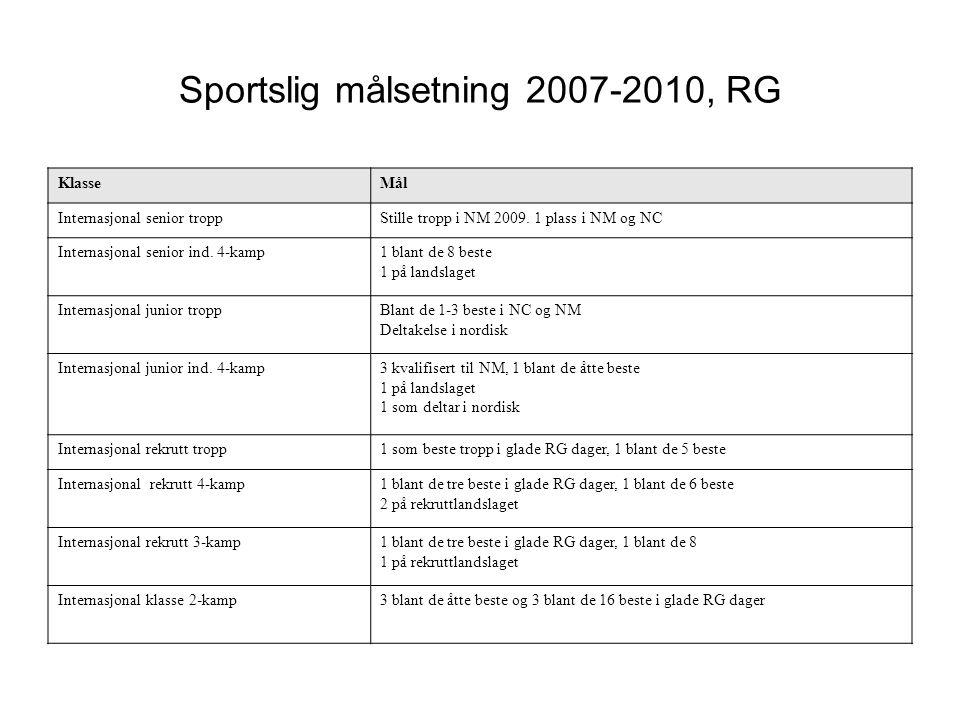 Sportslig målsetning 2007-2010, RG
