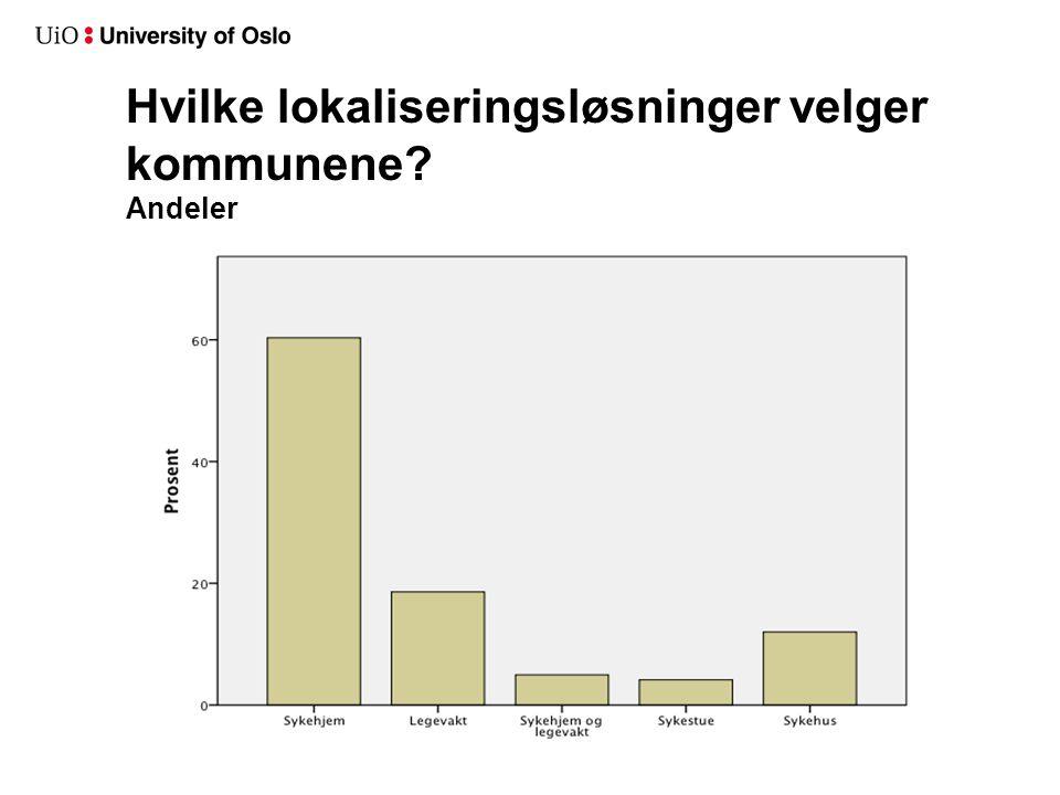 Utbredelsen av interkommunalt samarbeid etter kommunestørrelse Antall