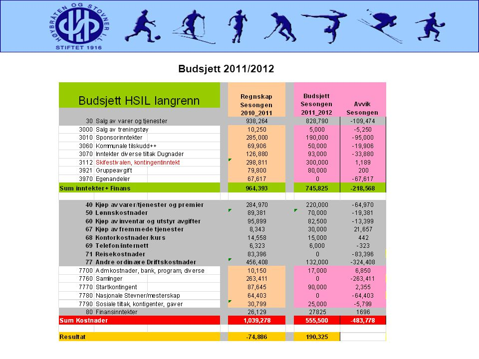 Budsjett 2011/2012