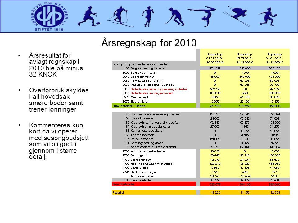 Årsregnskap for 2010 Årsresultat for avlagt regnskap i 2010 ble på minus 32 KNOK.