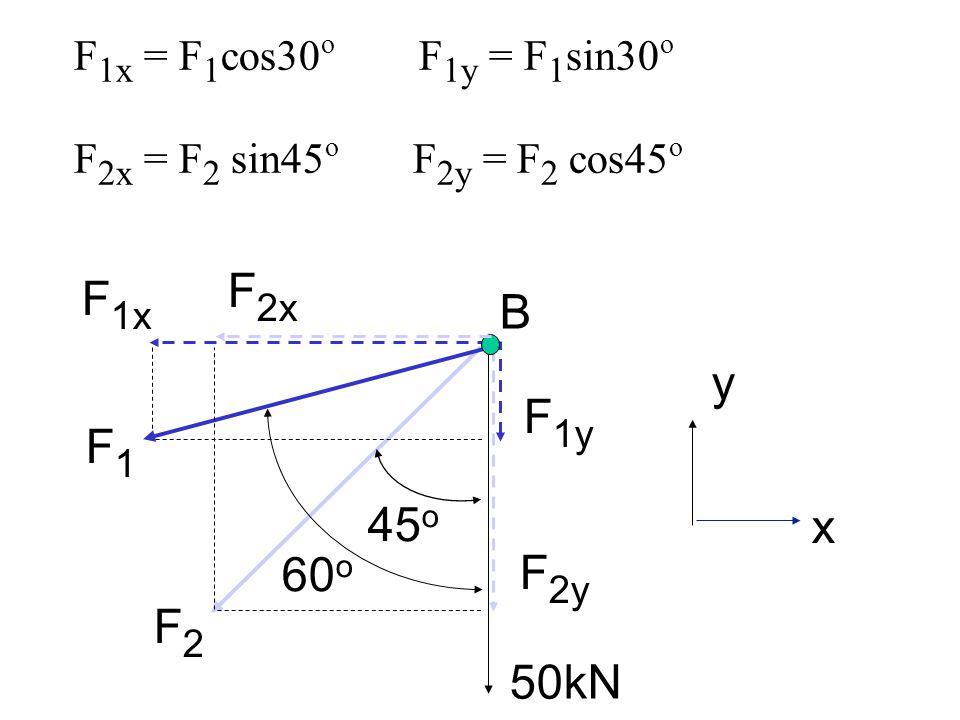 F2x F1x B y F1y F1 45o x 60o F2y F2 50kN F1x = F1cos30o F1y = F1sin30o