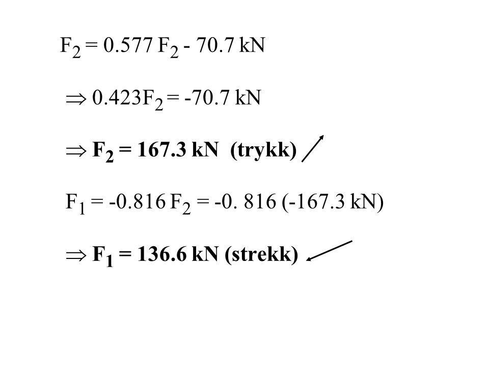 F2 = 0.577 F2 - 70.7 kN  0.423F2 = -70.7 kN.  F2 = 167.3 kN (trykk) F1 = -0.816 F2 = -0. 816 (-167.3 kN)