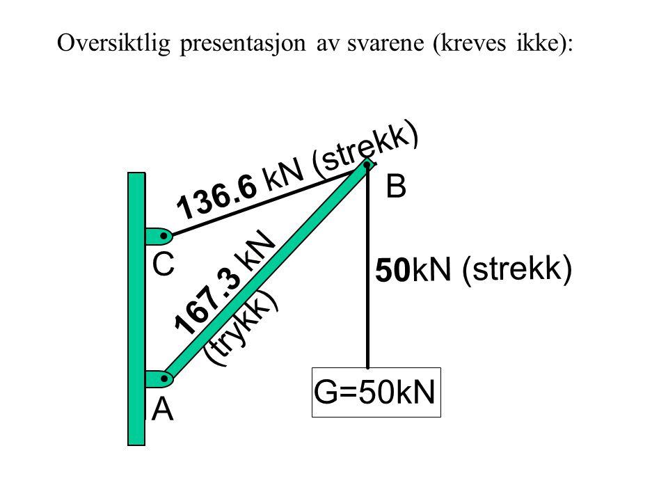136.6 kN (strekk) B 167.3 kN (trykk) C 50kN (strekk) G=50kN A