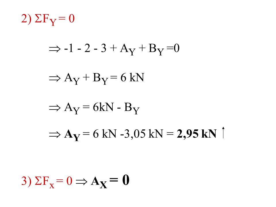 2) FY = 0  -1 - 2 - 3 + AY + BY =0.  AY + BY = 6 kN.  AY = 6kN - BY.  AY = 6 kN -3,05 kN = 2,95 kN.
