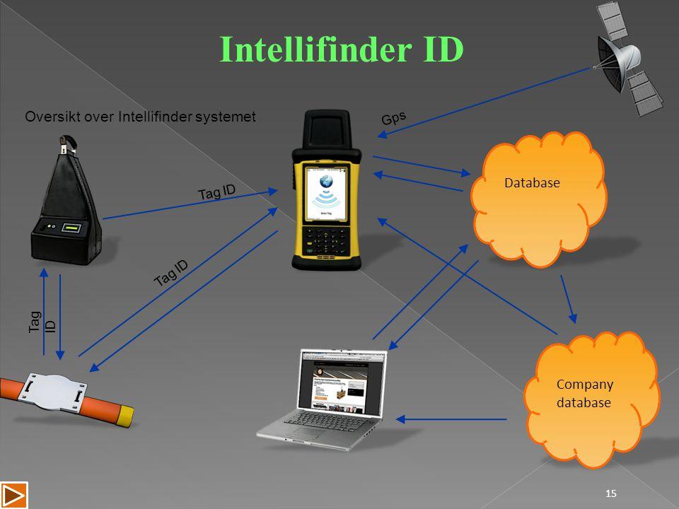 Intellifinder ID Oversikt over Intellifinder systemet Database Company