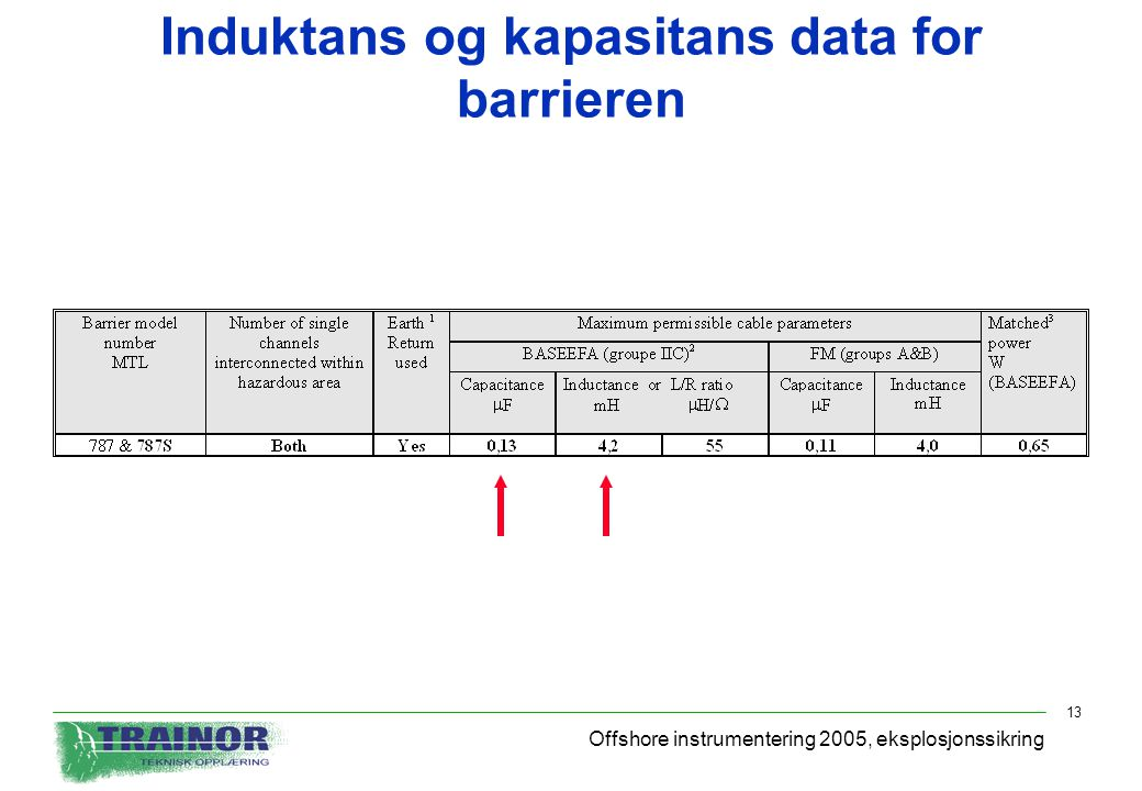 Induktans og kapasitans data for barrieren