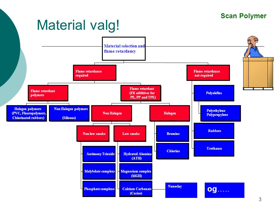 Material valg! og….. Scan Polymer Material selection and