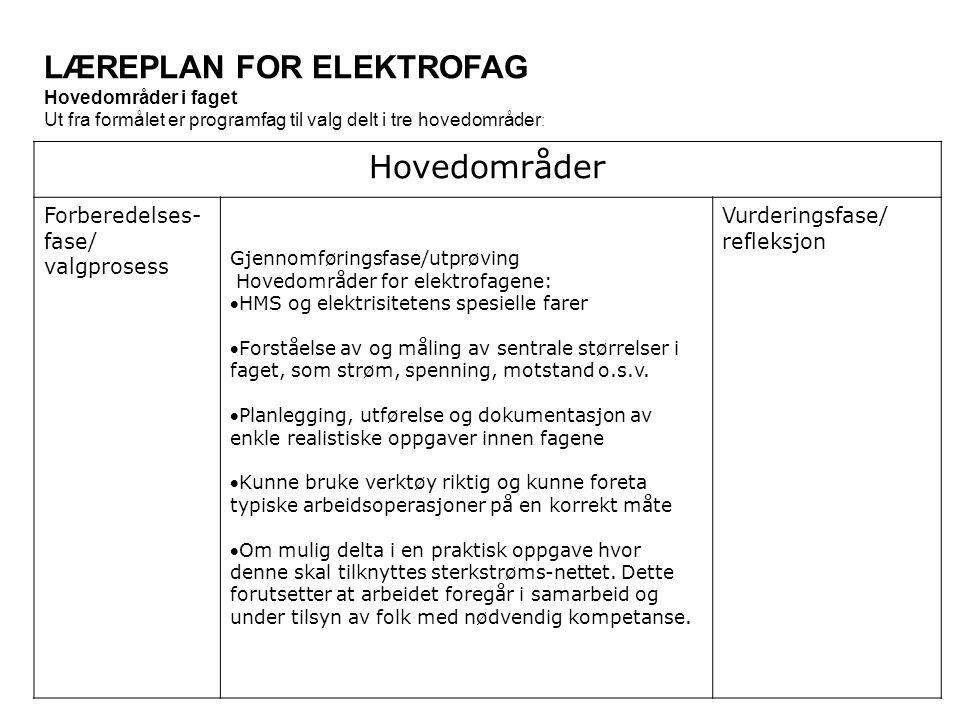LÆREPLAN FOR ELEKTROFAG Hovedområder