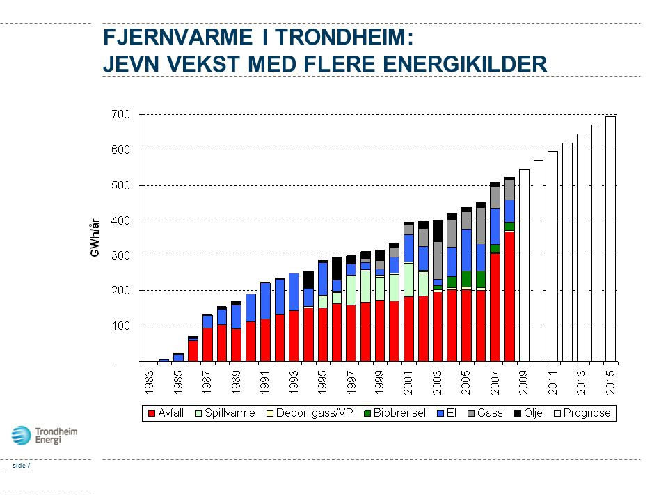 FJERNVARME I TRONDHEIM: JEVN VEKST MED FLERE ENERGIKILDER